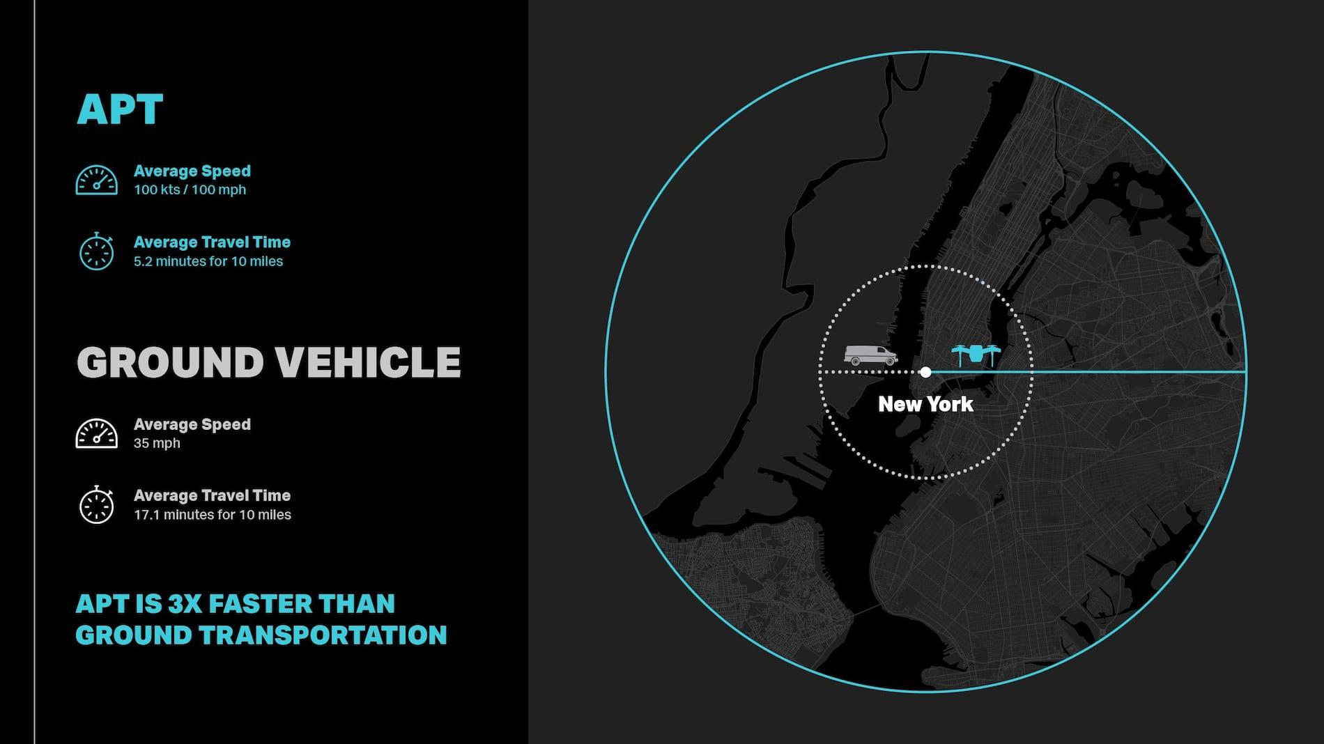 Mapa de alcance de Bell APT